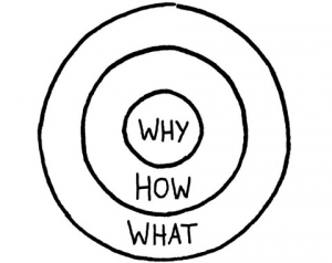 Your Website's Golden Circle