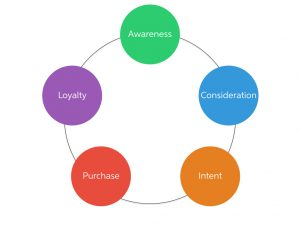 Nurturing: Converting Leads to Sales
