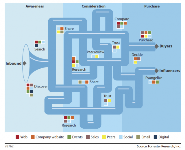 3 Stages of the Buyer's Journey with Many Touchpoints