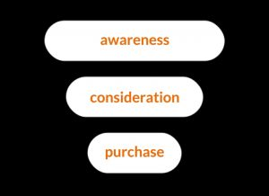 3 Stages: Awareness, Consideration, and Purchase